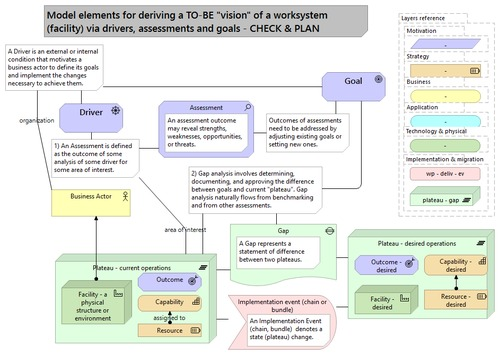 The elements of monitoring and evaluation in the Driver-Goal-Gap pattern (using ArchiMate's model elements)