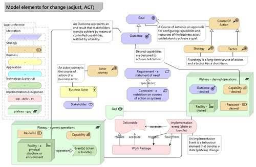 Changing a facility or work system pattern (using ArchiMate's model elements)