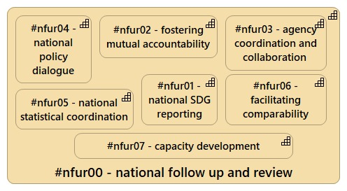 National Follow Up and Review - #NFUR00 #ASD79 (using ArchiMate's model elements)